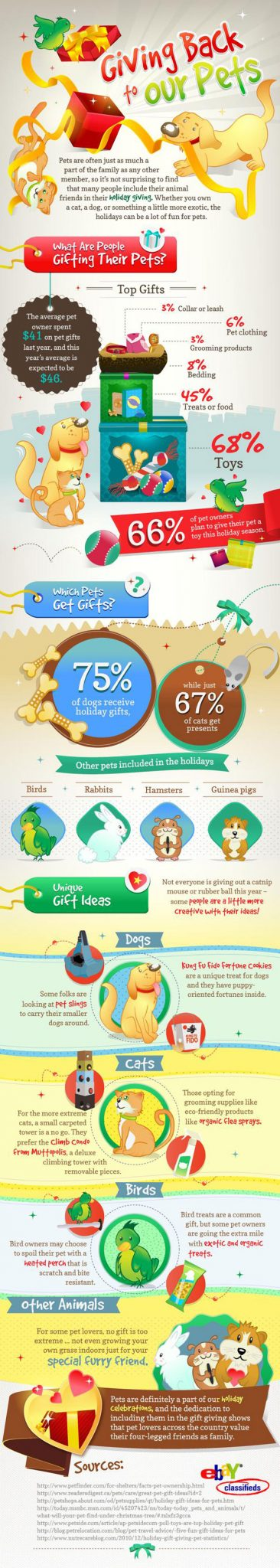 Giving Back To Our Pets On The Holidays: Infographic